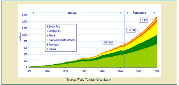 positive environmental impact of tourism in india