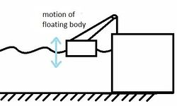 Floating oscillating bodies with hydraulic motor, hydraulic turbine.jpg