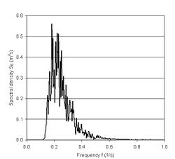 Wave spectrum: Hm0=1m, T02=3.55s, Tp=5s (corresponding to peak frequency of 0.2 s-1)