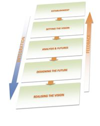 ICZM Process Diagram Summary 25 Nov 11 copy.jpg